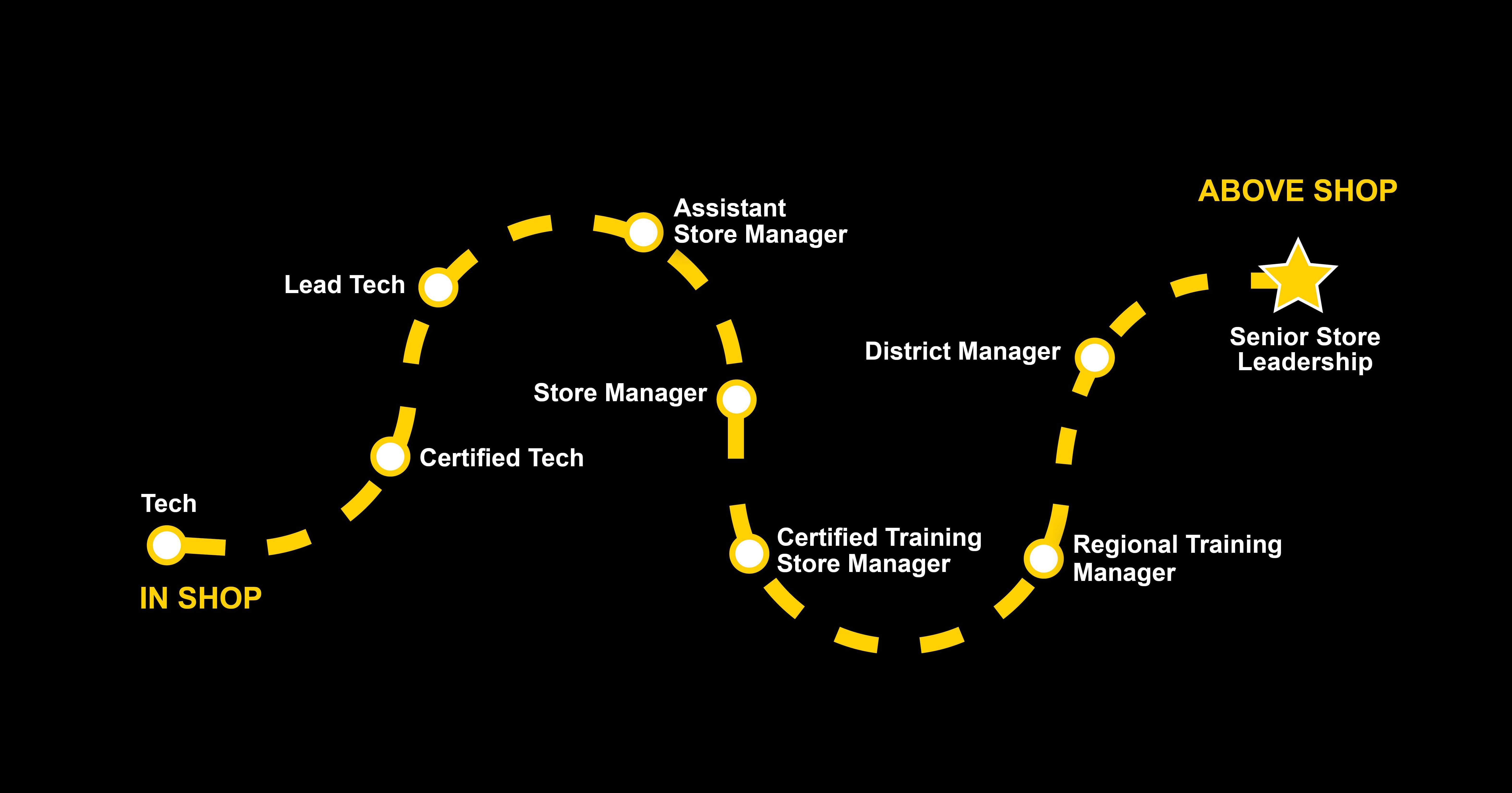Roadmap from Tech to Senior Store Leadership